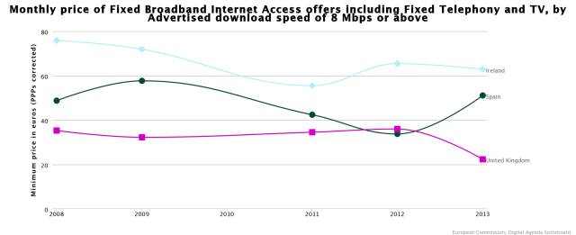 Monthly price of fixed broadband Internet access offers including fixed telephony and tv by advertised download speed of 8 Mbps or above from 2008 to 2013